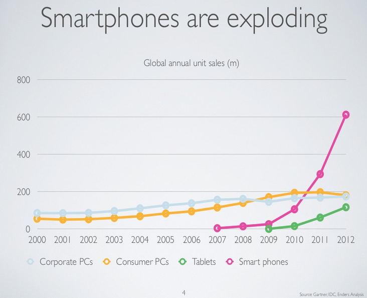 Smartphones are exploding